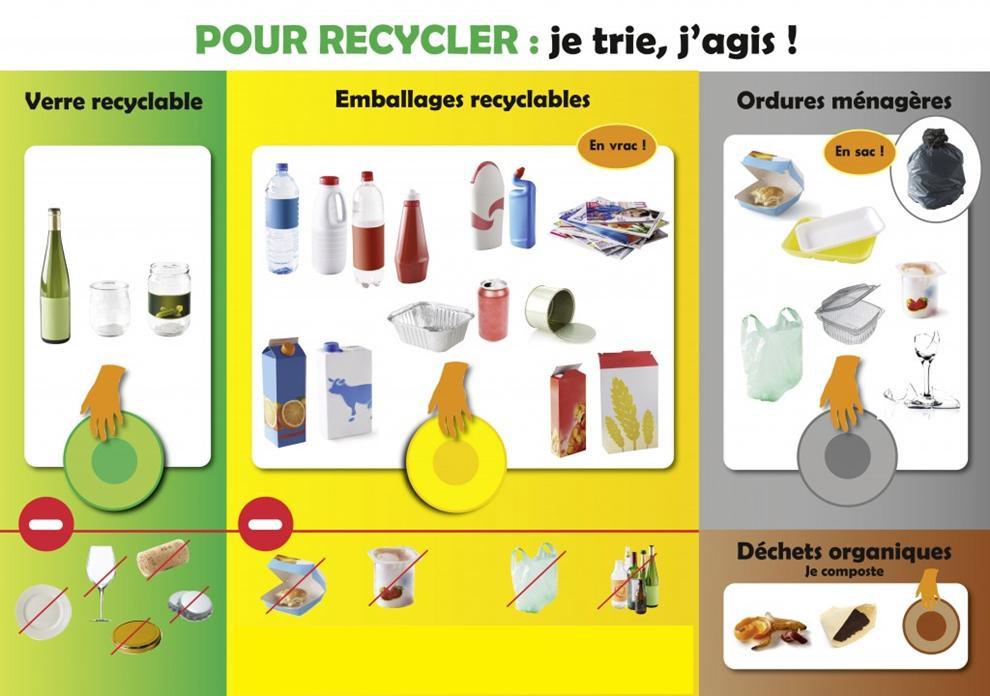 recycler ses déchets